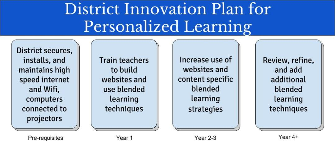 District Innovation Plan (1)