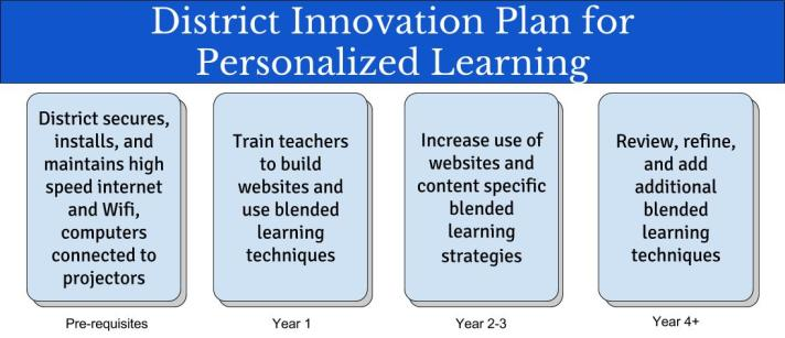 District Innovation Plan (1)